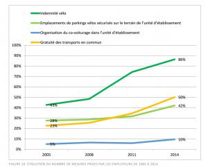 Les mesures favorables au vélo sont en importante croissance dans les entreprises depuis 2005