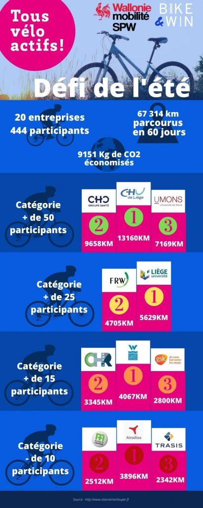 Résultats défi été : CHC, CHU, UMons, FRW, ULiege, CHR, SWDE, GSK, MC Namur, Atradius, Trasis