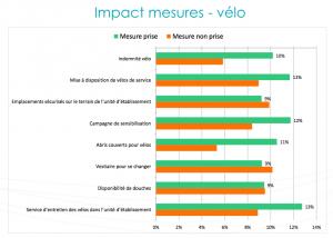 On observe un corrélation entre les mesures favorables au vélo et le nombre de cyclistes en entreprise